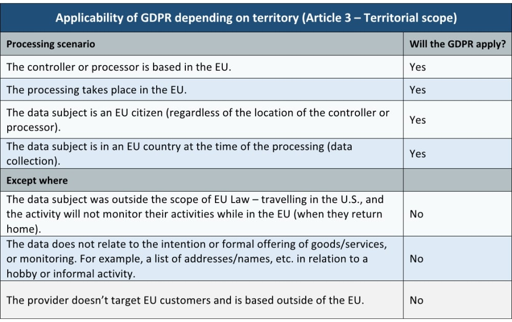 gdpr-article-3
