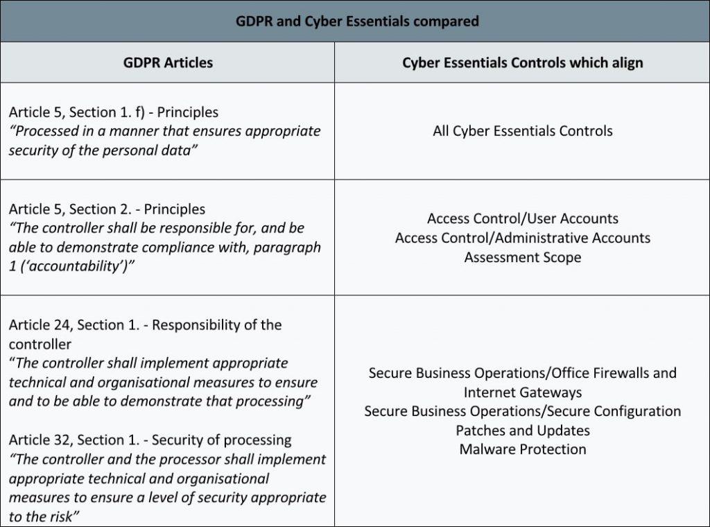 gdpr-cyber-1